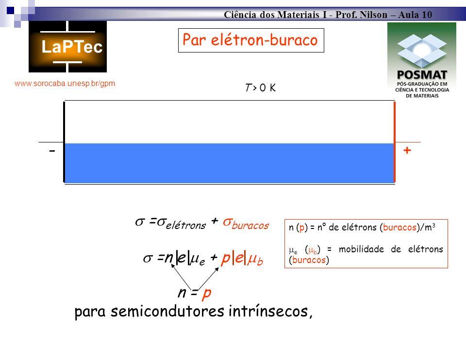 Ciência dos Materiais I - Prof. Nilson – Aula 10 www.sorocaba.unesp.br/gpm T = 0 K Par elétron-buraco + - = elétrons + buracos =n e e + p e b n (p) =