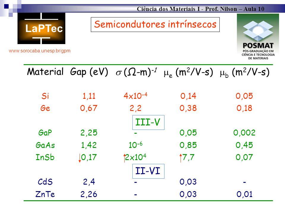 Ciência dos Materiais I - Prof. Nilson – Aula 10 www.sorocaba.unesp.br/gpm Semicondutores intrínsecos 0,010,03-2,26ZnTe -0,03-2,4CdS 0,077,72x10 4 0,1