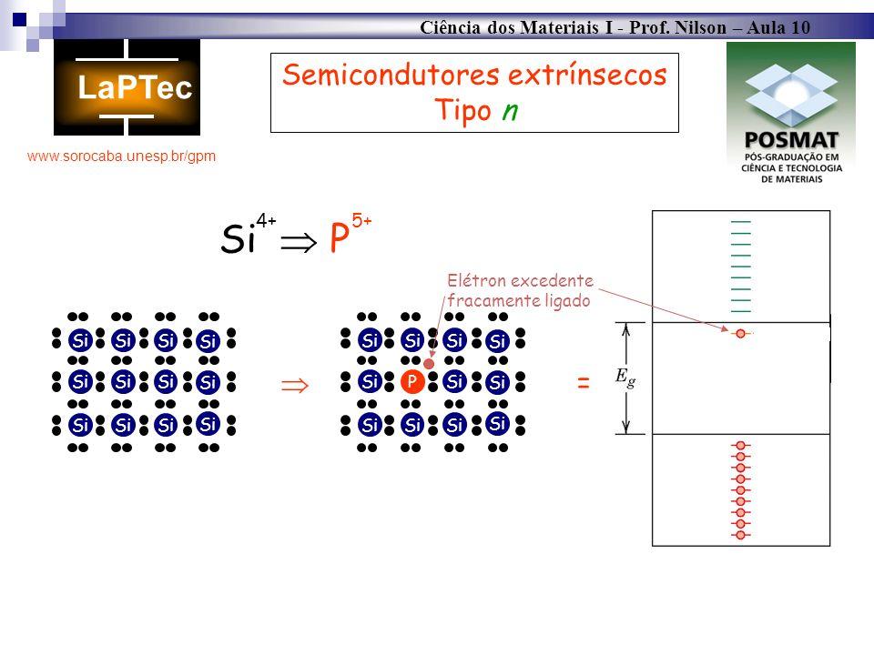 Ciência dos Materiais I - Prof. Nilson – Aula 10 www.sorocaba.unesp.br/gpm Semicondutores extrínsecos Tipo n Si P Si P 4+5+ Elétron excedente fracamen