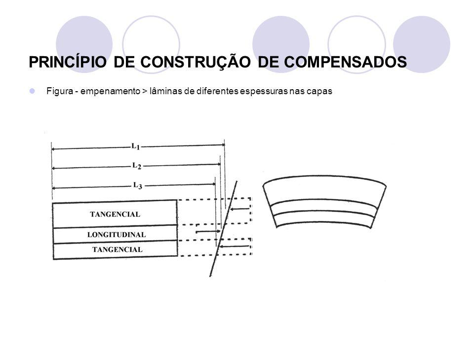 PRINCÍPIO DE CONSTRUÇÃO DE COMPENSADOS Figura - empenamento > lâminas de diferentes espessuras nas capas