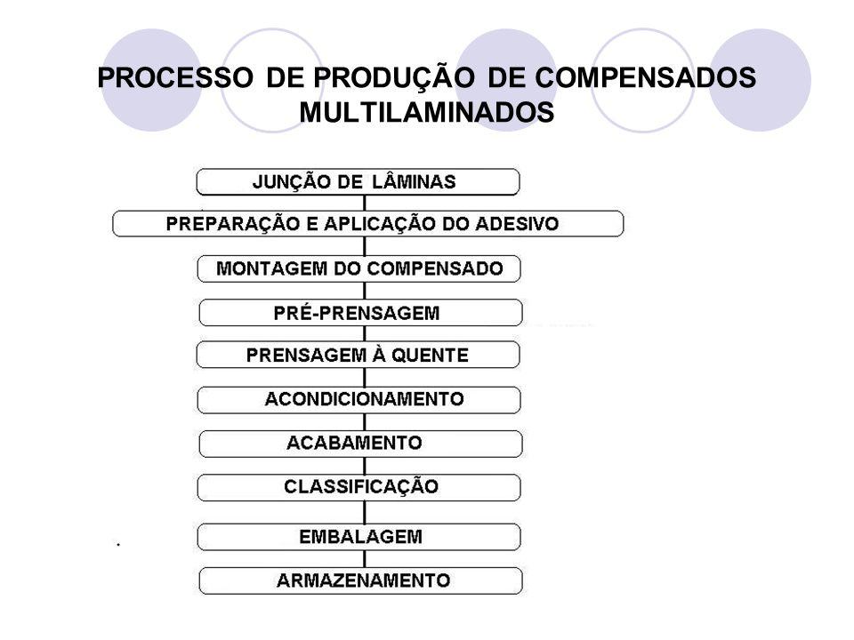 PROCESSO DE PRODUÇÃO DE COMPENSADOS MULTILAMINADOS