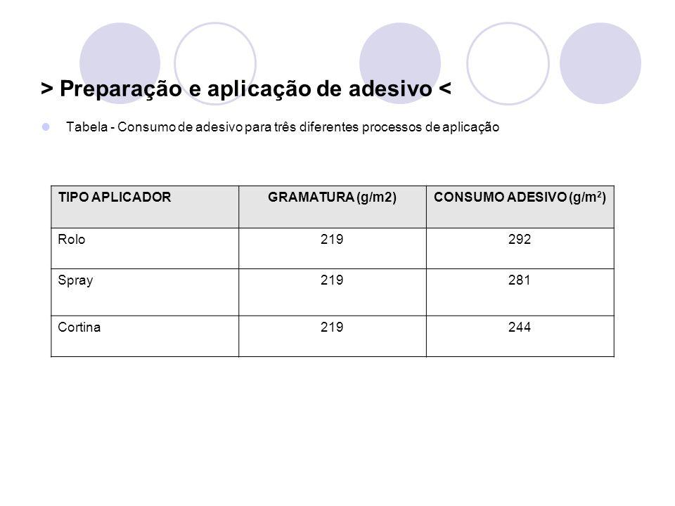 > Preparação e aplicação de adesivo < Tabela - Consumo de adesivo para três diferentes processos de aplicação TIPO APLICADORGRAMATURA (g/m2)CONSUMO AD