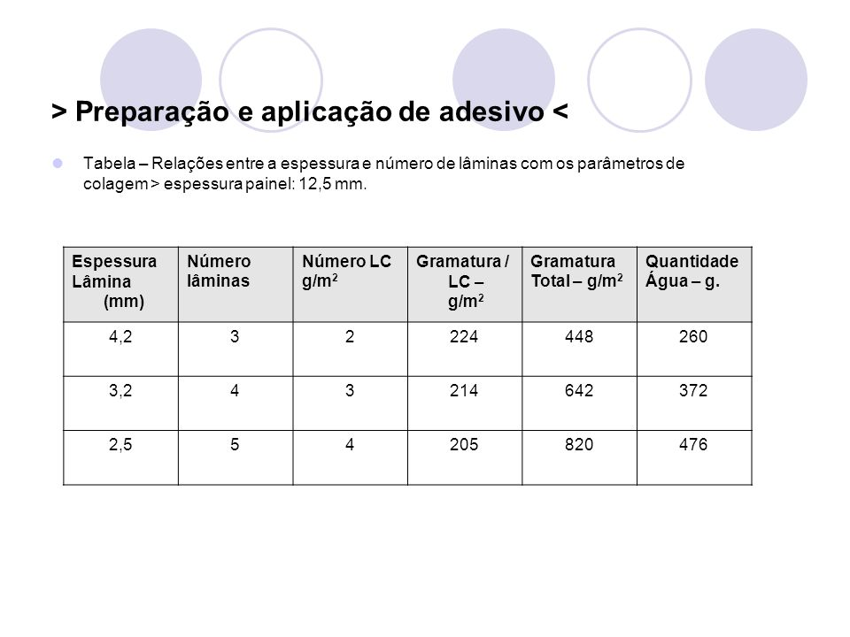> Preparação e aplicação de adesivo < Tabela – Relações entre a espessura e número de lâminas com os parâmetros de colagem > espessura painel: 12,5 mm