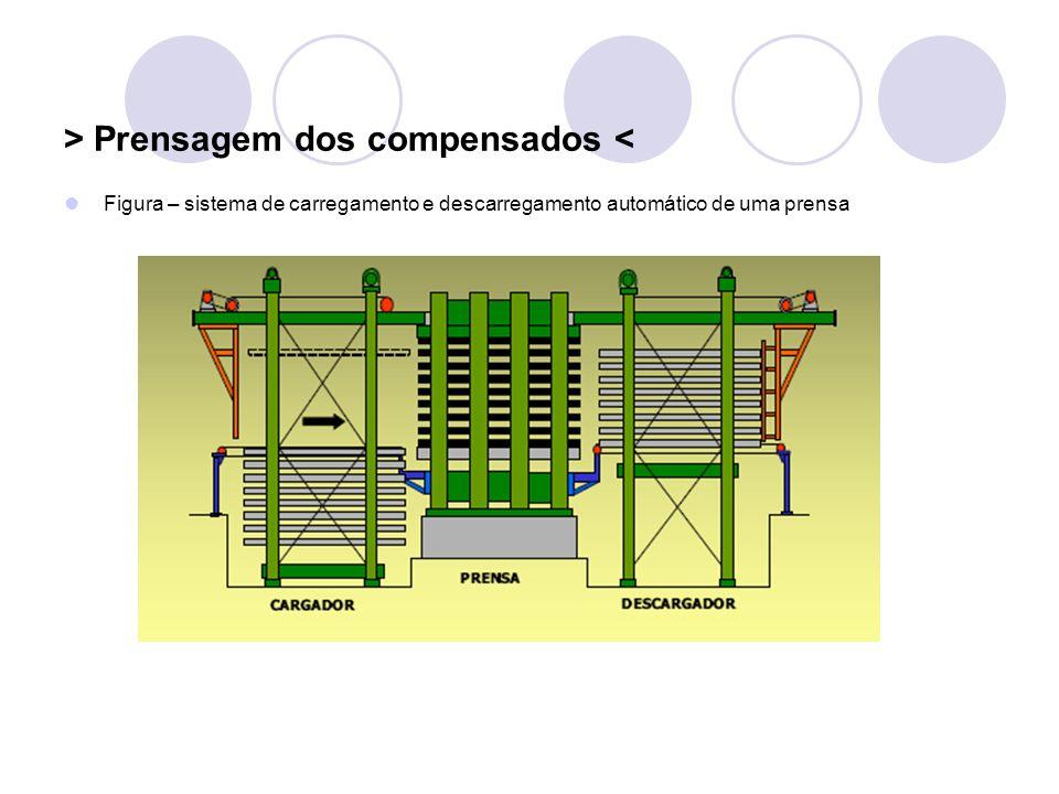 > Prensagem dos compensados < Figura – sistema de carregamento e descarregamento automático de uma prensa