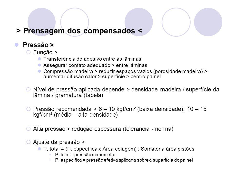 > Prensagem dos compensados < Pressão > Função > Transferência do adesivo entre as lâminas Assegurar contato adequado > entre lâminas Compressão madei