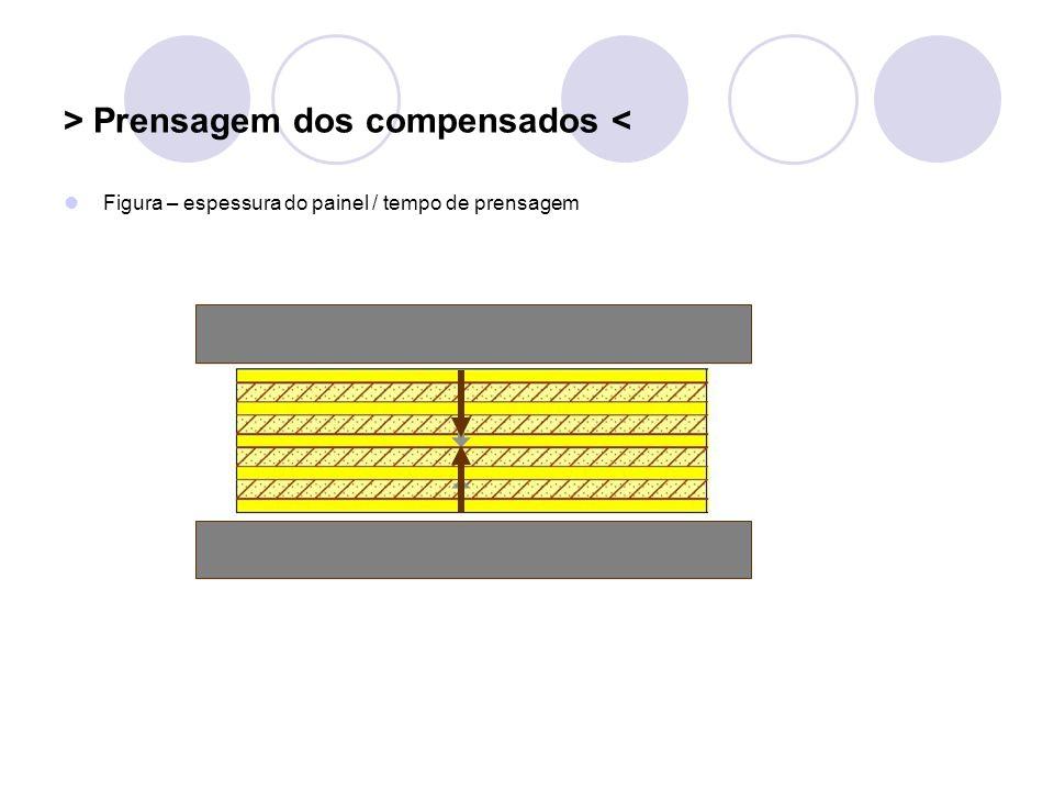 > Prensagem dos compensados < Figura – espessura do painel / tempo de prensagem