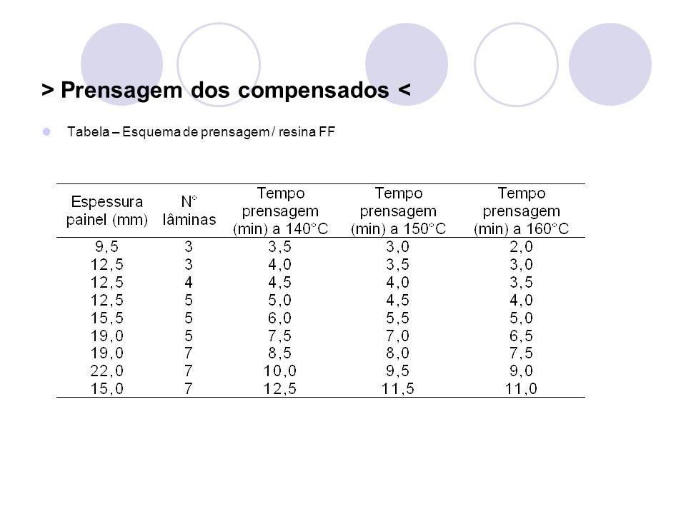 > Prensagem dos compensados < Tabela – Esquema de prensagem / resina FF
