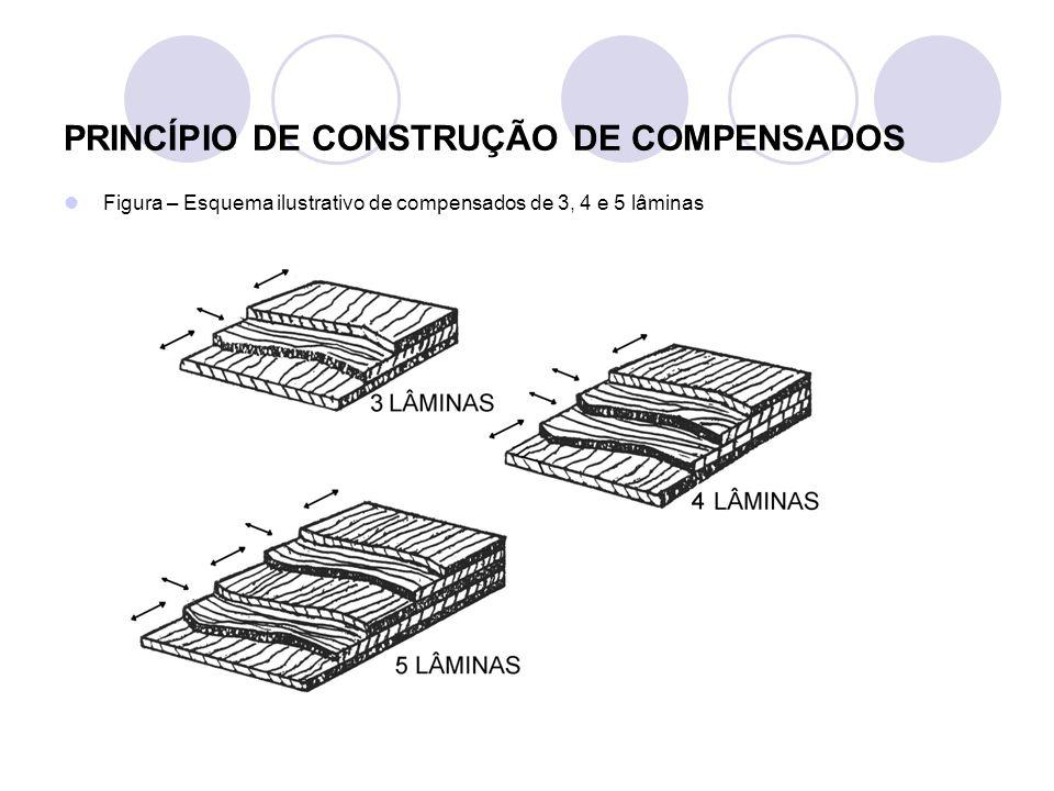 PRINCÍPIO DE CONSTRUÇÃO DE COMPENSADOS Figura – Esquema ilustrativo de compensados de 3, 4 e 5 lâminas