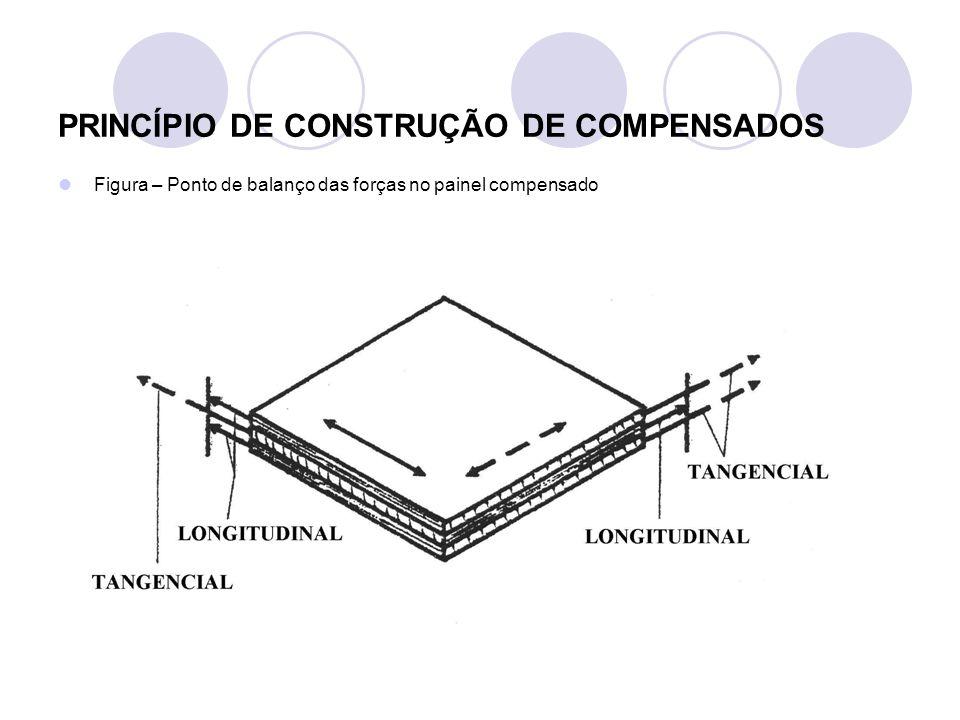 > Preparação e aplicação de adesivo < Tabela – Formulação para mistura > resina uréia-formaldeído FORMULAÇÃOABCDE Resina – UF100 Extensor – trigo255075100125 Água205080110140 Catalisador6-8