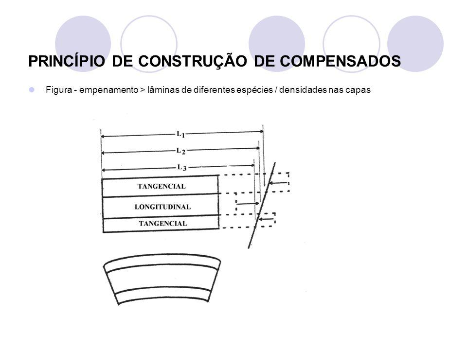 PRINCÍPIO DE CONSTRUÇÃO DE COMPENSADOS Figura - empenamento > lâminas com diferentes teores umidade nas capas