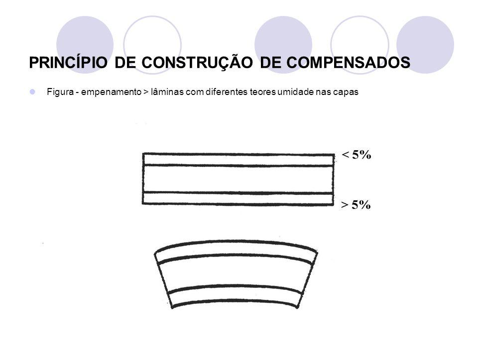 > Prensagem dos compensados < Pressão > Função > Transferência do adesivo entre as lâminas Assegurar contato adequado > entre lâminas Compressão madeira > reduzir espaços vazios (porosidade madeira) > aumentar difusão calor > superfície > centro painel Nível de pressão aplicada depende > densidade madeira / superfície da lâmina / gramatura (tabela) Pressão recomendada > 6 – 10 kgf/cm² (baixa densidade); 10 – 15 kgf/cm² (média – alta densidade) Alta pressão > redução espessura ( tolerância - norma) Ajuste da pressão > P.