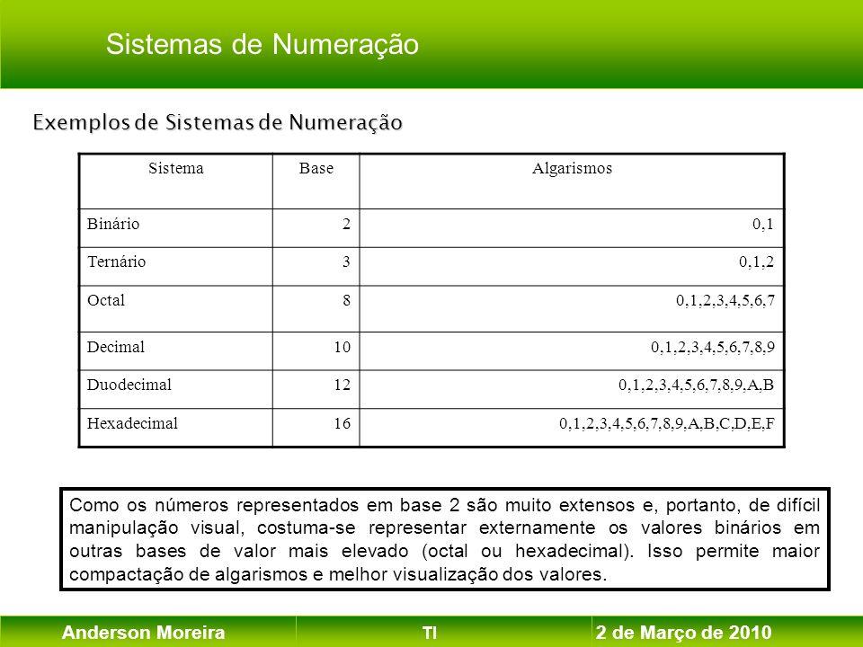 Anderson Moreira TI 2 de Março de 2010 Exemplos de Sistemas de Numeração SistemaBaseAlgarismos Binário20,1 Ternário30,1,2 Octal80,1,2,3,4,5,6,7 Decima