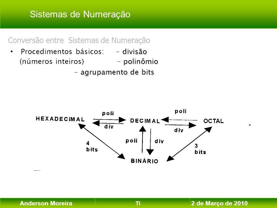 Anderson Moreira TI 2 de Março de 2010 Conversão entre Sistemas de Numeração divisão Procedimentos básicos: - divisão polinômio (números inteiros) - p