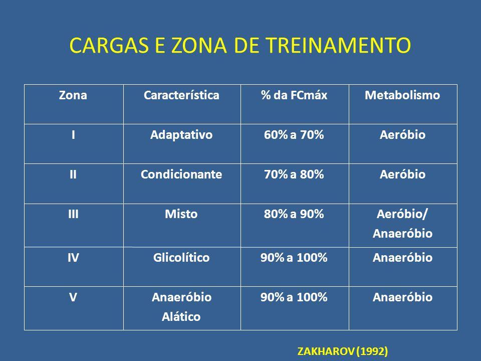 CARGAS E ZONA DE TREINAMENTO Anaeróbio90% a 100%Anaeróbio Alático V Anaeróbio90% a 100%GlicolíticoIV Aeróbio/ Anaeróbio 80% a 90%MistoIII Aeróbio70% a
