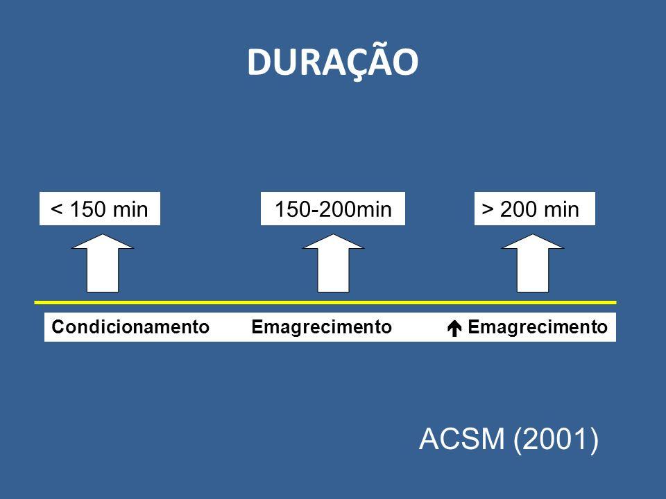 DURAÇÃO < 150 min150-200min> 200 min CondicionamentoEmagrecimento Emagrecimento ACSM (2001)
