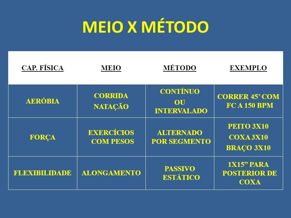 MEIO X MÉTODO 1X15 PARA POSTERIOR DE COXA PASSIVO ESTÁTICO ALONGAMENTOFLEXIBILIDADE PEITO 3X10 COXA 3X10 BRAÇO 3X10 ALTERNADO POR SEGMENTO EXERCÍCIOS