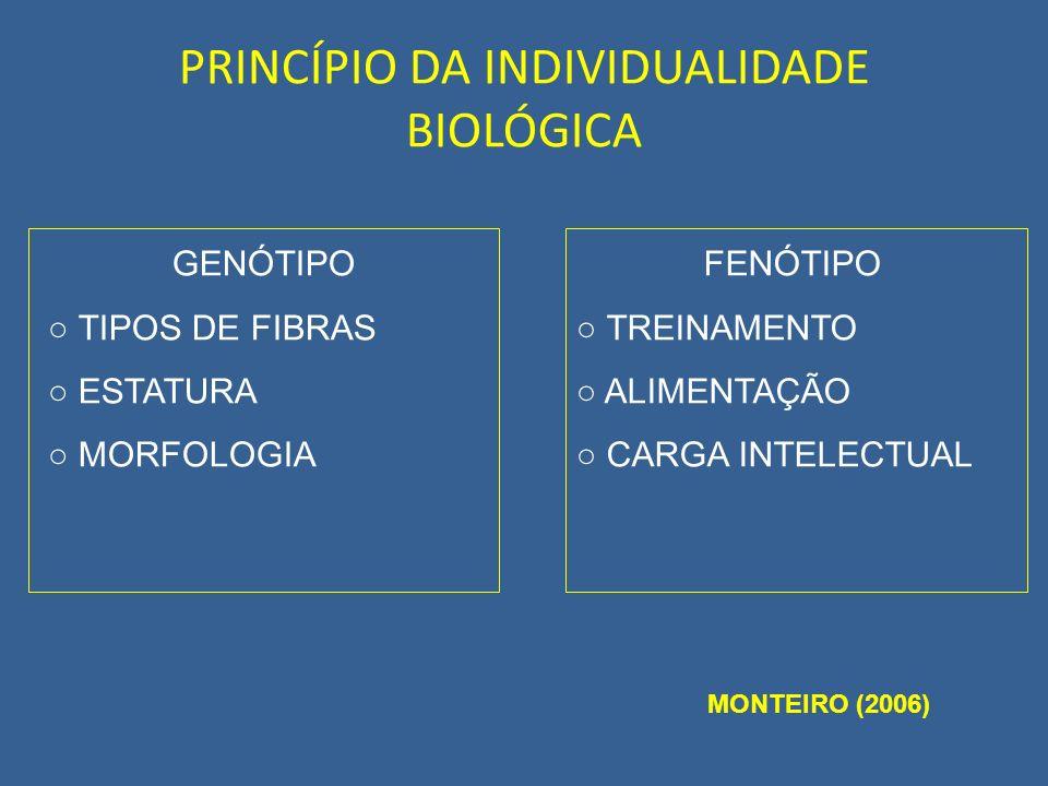 GENÓTIPO TIPOS DE FIBRAS ESTATURA MORFOLOGIA FENÓTIPO TREINAMENTO ALIMENTAÇÃO CARGA INTELECTUAL MONTEIRO (2006)