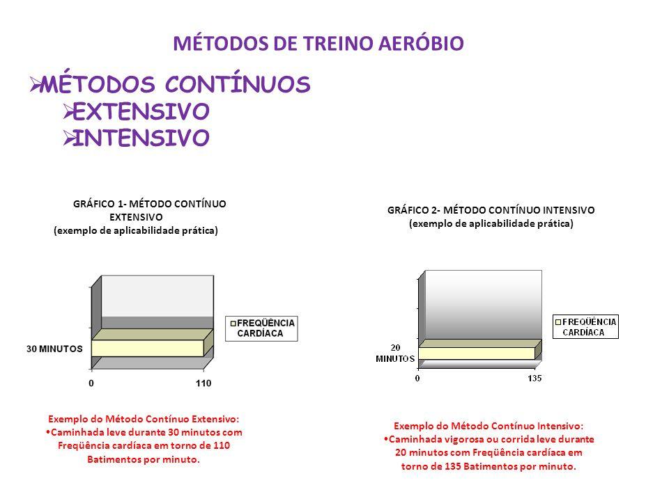 MÉTODOS DE TREINO AERÓBIO MÉTODOS CONTÍNUOS EXTENSIVO INTENSIVO GRÁFICO 1- MÉTODO CONTÍNUO EXTENSIVO (exemplo de aplicabilidade prática) Exemplo do Mé