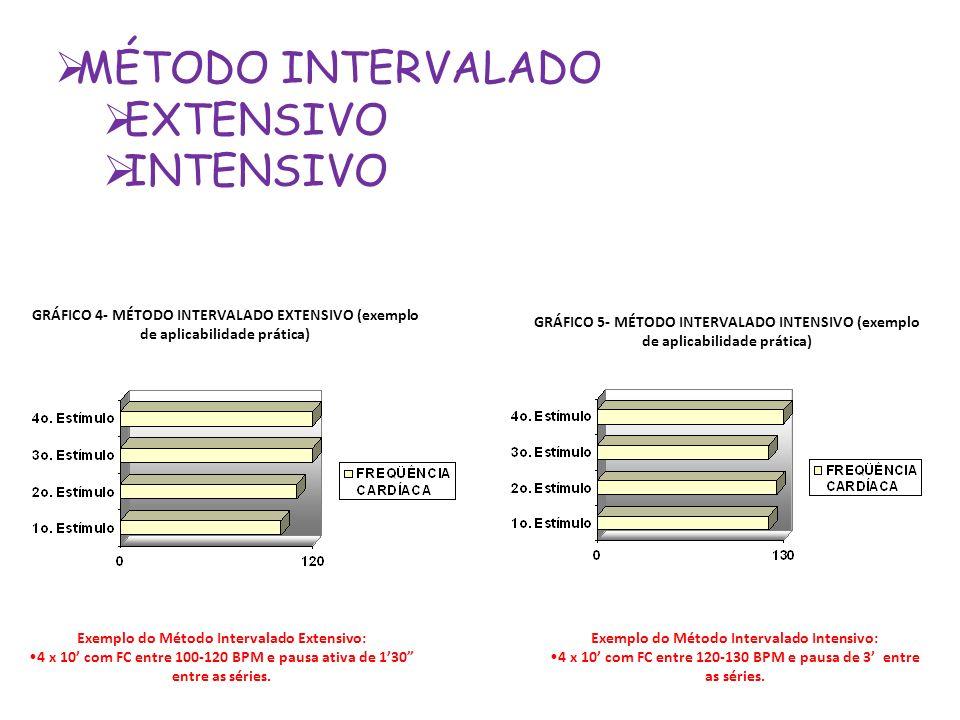 MÉTODO INTERVALADO EXTENSIVO INTENSIVO GRÁFICO 4- MÉTODO INTERVALADO EXTENSIVO (exemplo de aplicabilidade prática) Exemplo do Método Intervalado Exten
