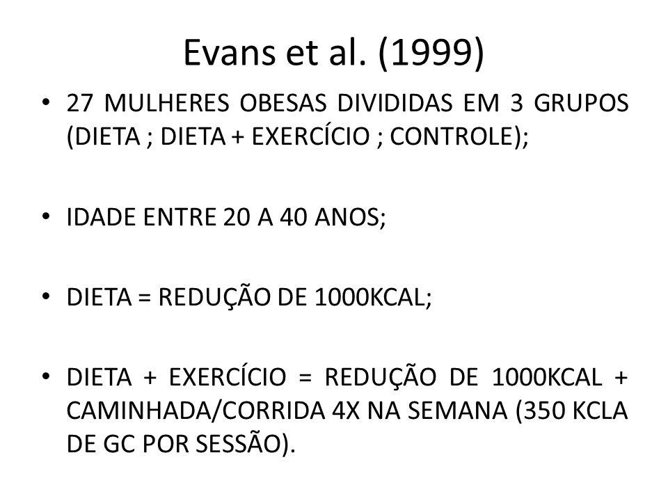 Evans et al. (1999) 27 MULHERES OBESAS DIVIDIDAS EM 3 GRUPOS (DIETA ; DIETA + EXERCÍCIO ; CONTROLE); IDADE ENTRE 20 A 40 ANOS; DIETA = REDUÇÃO DE 1000