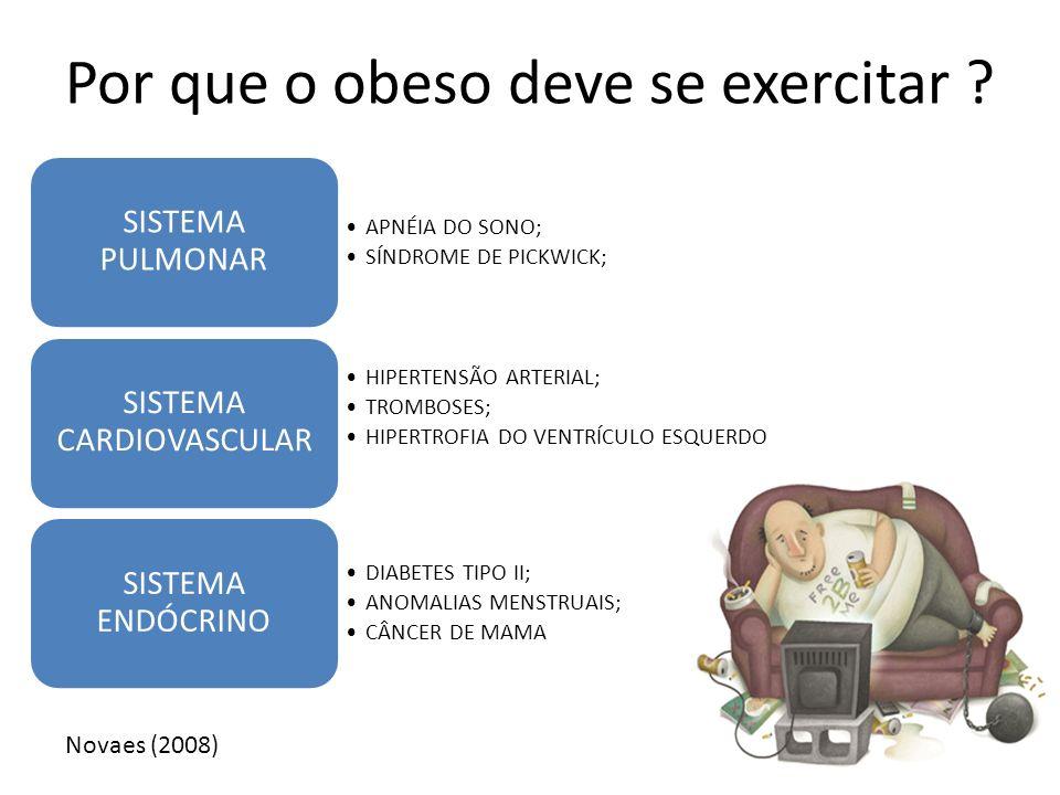 Por que o obeso deve se exercitar ? APNÉIA DO SONO; SÍNDROME DE PICKWICK; SISTEMA PULMONAR HIPERTENSÃO ARTERIAL; TROMBOSES; HIPERTROFIA DO VENTRÍCULO