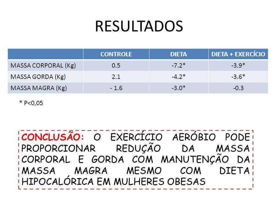 RESULTADOS CONTROLEDIETADIETA + EXERCÍCIO MASSA CORPORAL (Kg)0.5-7.2*-3.9* MASSA GORDA (Kg)2.1-4.2*-3.6* MASSA MAGRA (Kg)- 1.6-3.0*-0.3 * P<0,05 CONCL