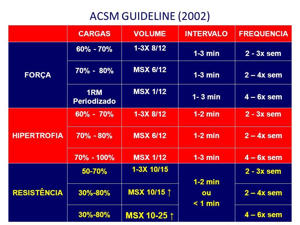 ACSM GUIDELINE (2002) CARGASVOLUMEINTERVALOFREQUENCIA FORÇA 60% - 70% 70% - 80% 1RM Periodizado 1-3X 8/12 MSX 6/12 MSX 1/12 1-3 min 2 - 3x sem 2 – 4x