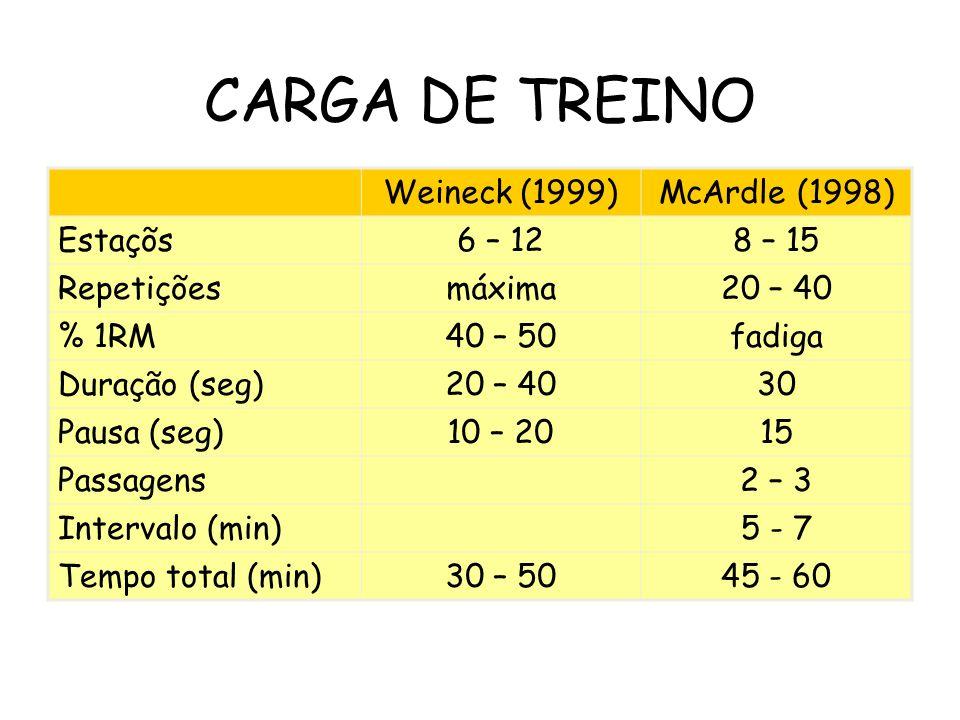 CARGA DE TREINO Weineck (1999)McArdle (1998) Estaçõs6 – 128 – 15 Repetiçõesmáxima20 – 40 % 1RM40 – 50fadiga Duração (seg)20 – 4030 Pausa (seg)10 – 201