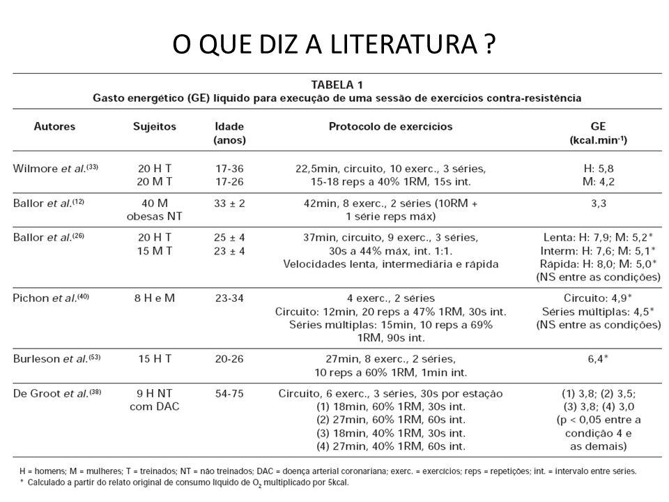 O QUE DIZ A LITERATURA ?