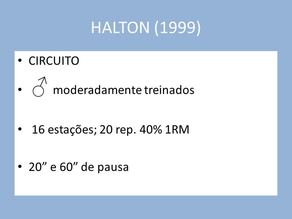 HALTON (1999) CIRCUITO moderadamente treinados 16 estações; 20 rep. 40% 1RM 20 e 60 de pausa
