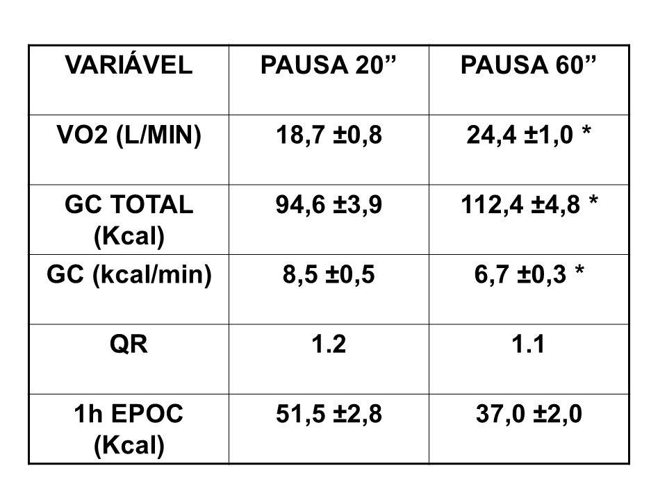 VARIÁVELPAUSA 20PAUSA 60 VO2 (L/MIN)18,7 ±0,824,4 ±1,0 * GC TOTAL (Kcal) 94,6 ±3,9112,4 ±4,8 * GC (kcal/min)8,5 ±0,56,7 ±0,3 * QR1.21.1 1h EPOC (Kcal)