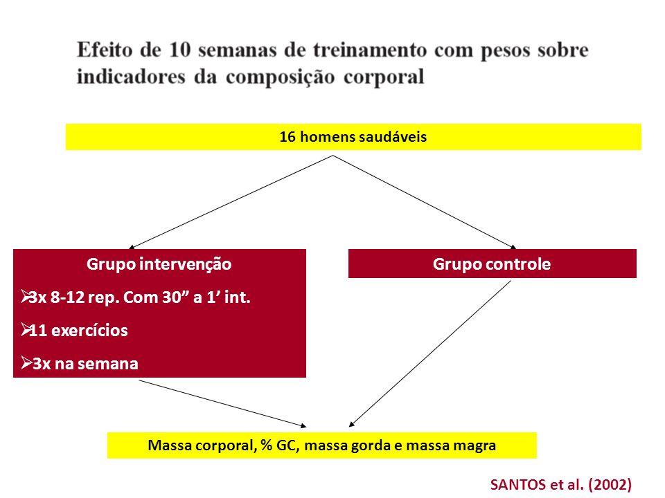 SANTOS et al. (2002) 16 homens saudáveis Grupo controleGrupo intervenção 3x 8-12 rep. Com 30 a 1 int. 11 exercícios 3x na semana Massa corporal, % GC,