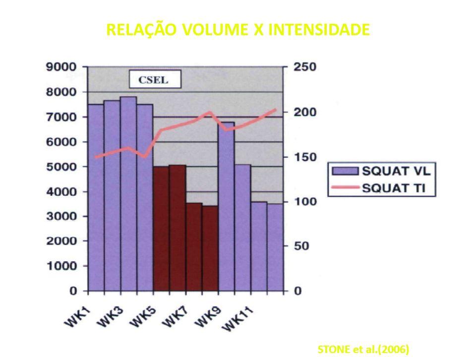 RELAÇÃO VOLUME X INTENSIDADE STONE et al.(2006)