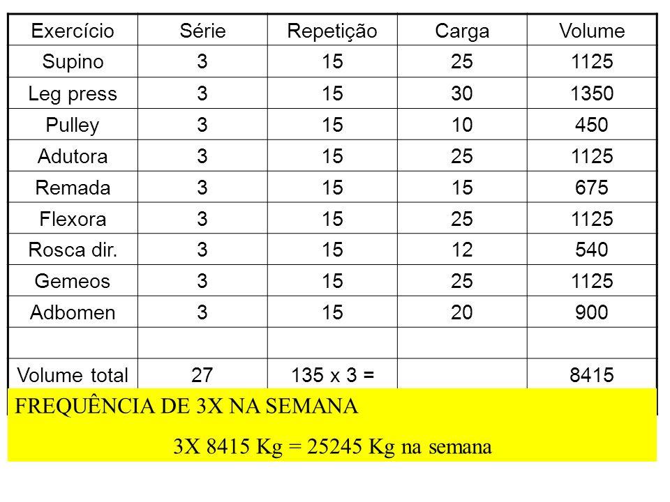 ExercícioSérieRepetiçãoCargaVolume Supino315251125 Leg press315301350 Pulley31510450 Adutora315251125 Remada315 675 Flexora315251125 Rosca dir.3151254