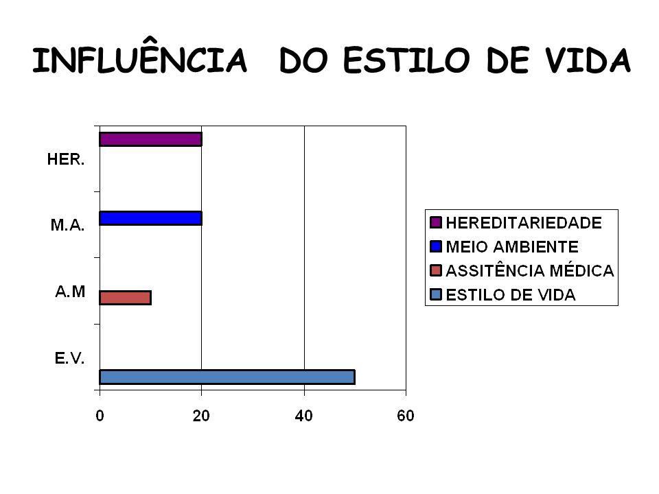 INFLUÊNCIA DO ESTILO DE VIDA