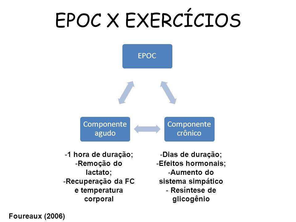 EPOC X EXERCÍCIOS EPOC Componente crônico Componente agudo -1 hora de duração; -Remoção do lactato; -Recuperação da FC e temperatura corporal -Dias de