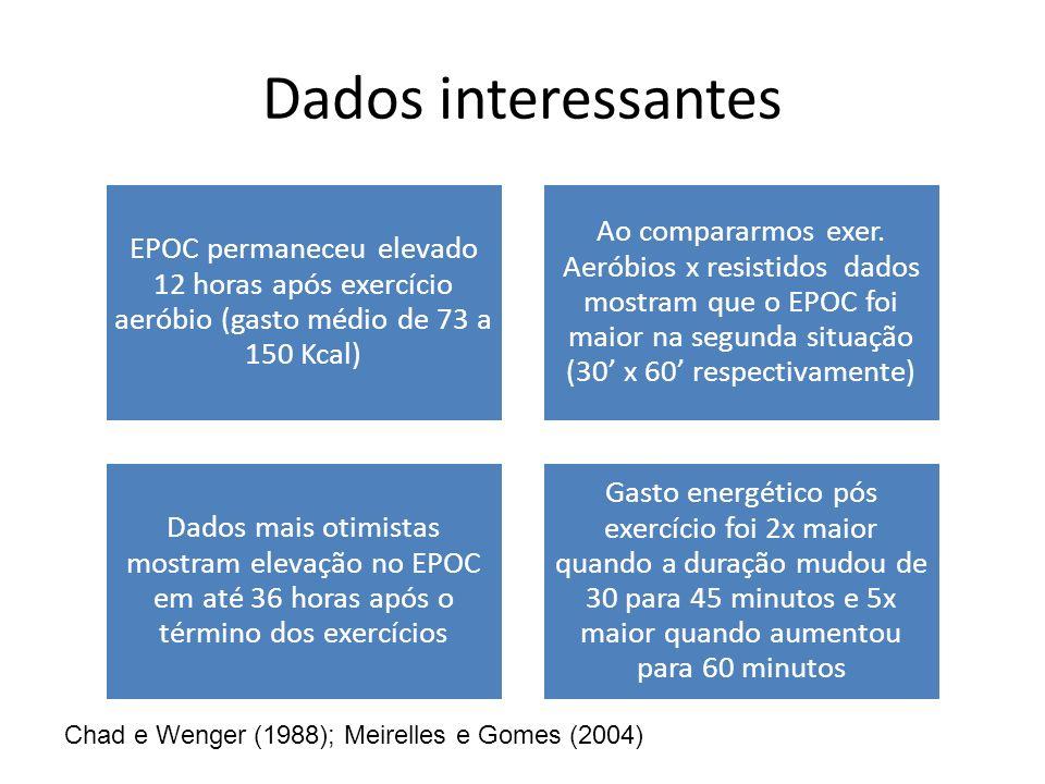 Dados interessantes EPOC permaneceu elevado 12 horas após exercício aeróbio (gasto médio de 73 a 150 Kcal) Ao compararmos exer. Aeróbios x resistidos