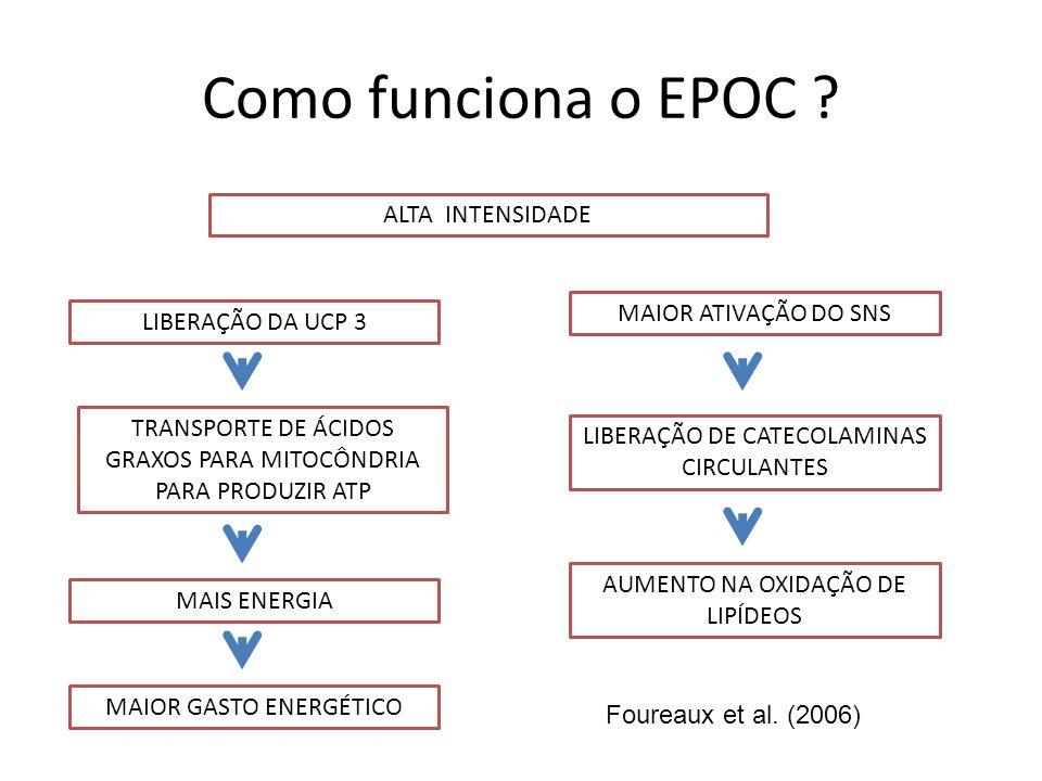 Como funciona o EPOC ? ALTA INTENSIDADE MAIOR ATIVAÇÃO DO SNS LIBERAÇÃO DE CATECOLAMINAS CIRCULANTES AUMENTO NA OXIDAÇÃO DE LIPÍDEOS LIBERAÇÃO DA UCP