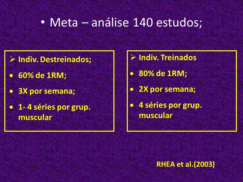 Meta – análise 140 estudos; RHEA et al.(2003) Indiv. Destreinados; 60% de 1RM; 3X por semana; 1- 4 séries por grup. muscular Indiv. Treinados 80% de 1