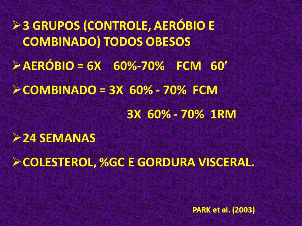 3 GRUPOS (CONTROLE, AERÓBIO E COMBINADO) TODOS OBESOS AERÓBIO = 6X 60%-70% FCM 60 COMBINADO = 3X 60% - 70% FCM 3X 60% - 70% 1RM 24 SEMANAS COLESTEROL,