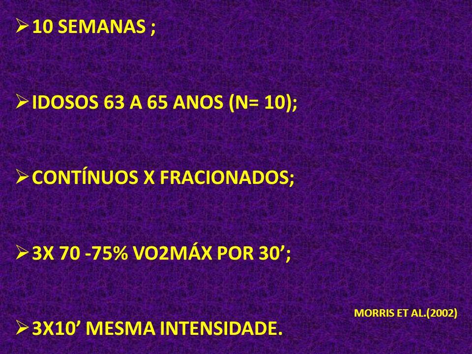 10 SEMANAS ; IDOSOS 63 A 65 ANOS (N= 10); CONTÍNUOS X FRACIONADOS; 3X 70 -75% VO2MÁX POR 30; 3X10 MESMA INTENSIDADE. MORRIS ET AL.(2002)