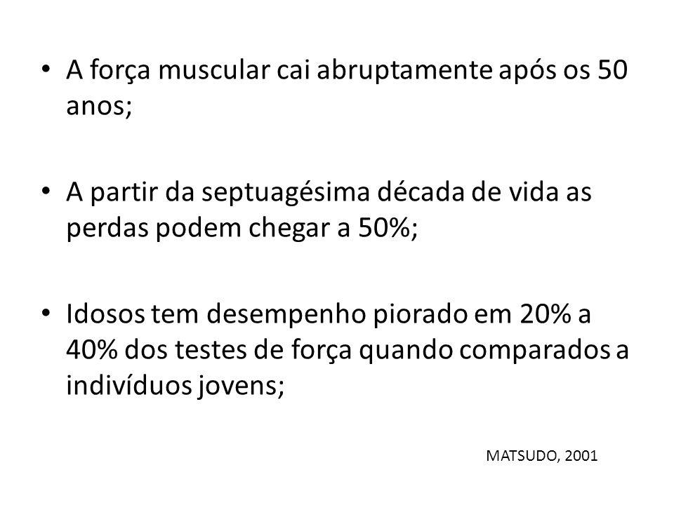 A força muscular cai abruptamente após os 50 anos; A partir da septuagésima década de vida as perdas podem chegar a 50%; Idosos tem desempenho piorado