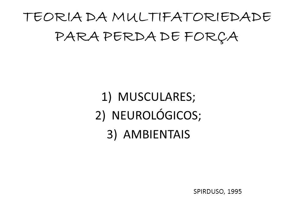 TEORIA DA MULTIFATORIEDADE PARA PERDA DE FORÇA 1)MUSCULARES; 2)NEUROLÓGICOS; 3)AMBIENTAIS SPIRDUSO, 1995