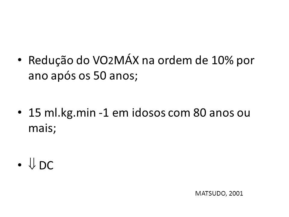 Redução do VO 2 MÁX na ordem de 10% por ano após os 50 anos; 15 ml.kg.min -1 em idosos com 80 anos ou mais; DC MATSUDO, 2001
