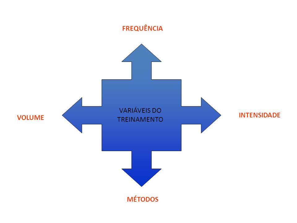 Recomendações da literatura ESTÁTICO ETNYRE & LEE (1987) BLOMFIELD & WILSON (2000) 10- 30 20- 60 BALÍSTICO ETNYRE & LEE (1987) 30 A 60 DE REPETIÇÕES DINÂMICO ATIVO ZACHAROV (1992) 10-15 REP C/ 2-3 SÉRIES FNP FLECK & KRAEMER (1999) 3 – 6 SÉRIES AUTOR DURAÇÃO DA SESSÃO (minutos) FREQUENCIA SEMANAL FOX et al (1991) 15-602-5 HARRE (1976) -Diário ACSM (2000) - MÍNIMO DE 2-3 PLATONOV E BULATOVA (s.d.) 45- 60 (objetivo de ganho) 20-30 (manutenção da saúde) Para aumentar: diário Manutenção: 3-4 RAPOSO (2000) 15-20Diário