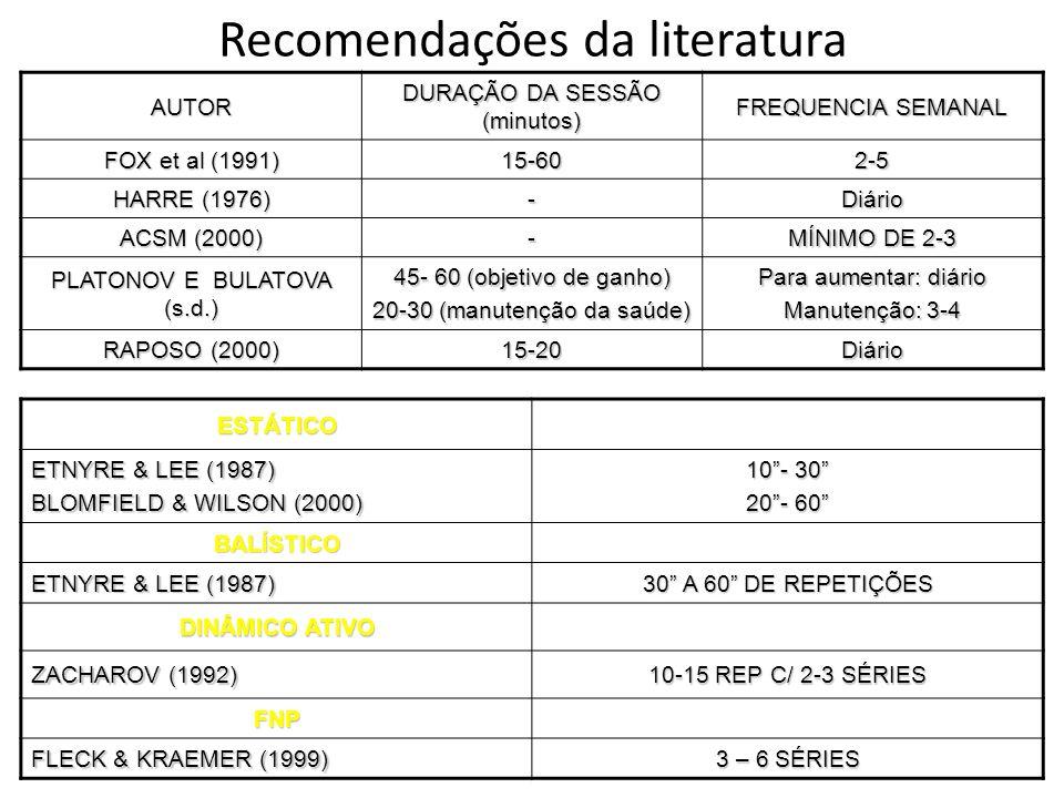 Recomendações da literatura ESTÁTICO ETNYRE & LEE (1987) BLOMFIELD & WILSON (2000) 10- 30 20- 60 BALÍSTICO ETNYRE & LEE (1987) 30 A 60 DE REPETIÇÕES D