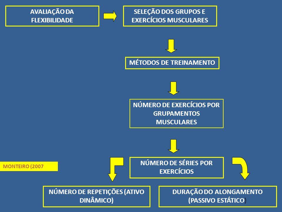 AVALIAÇÃO DA FLEXIBILIDADE MÉTODOS DE TREINAMENTO SELEÇÃO DOS GRUPOS E EXERCÍCIOS MUSCULARES NÚMERO DE EXERCÍCIOS POR GRUPAMENTOS MUSCULARES NÚMERO DE SÉRIES POR EXERCÍCIOS NÚMERO DE REPETIÇÕES (ATIVO DINÂMICO) DURAÇÃO DO ALONGAMENTO (PASSIVO ESTÁTICO) MONTEIRO (2007