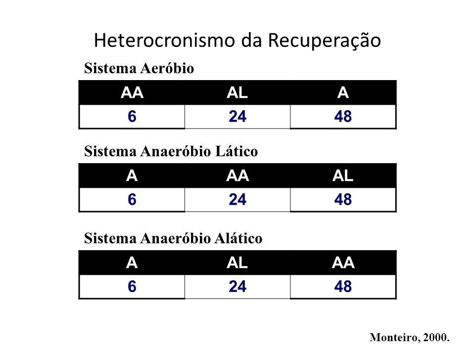 AALAA 62448 AAAAL 62448 AAALA 62448 Monteiro, 2000. Sistema Anaeróbio Alático Sistema Anaeróbio Lático Sistema Aeróbio Heterocronismo da Recuperação