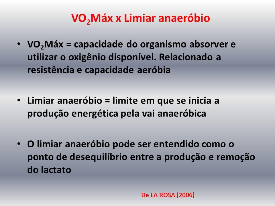 LIMIAR ANAERÓBIO 165 bpm (área de transição) 70 bpm (repouso)40 bpm (repouso) 180 bpm (área de transição) 70-165 bpm = aeróbio 165-200 bpm = anaeróbio 40-180 bpm = aeróbio 180-200 bpm = anaeróbio VO 2 = 67ml.kg.min -1