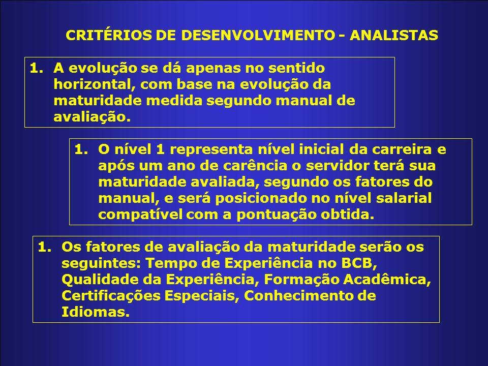 CRITÉRIOS DE DESENVOLVIMENTO - ANALISTAS 1.A evolução se dá apenas no sentido horizontal, com base na evolução da maturidade medida segundo manual de avaliação.